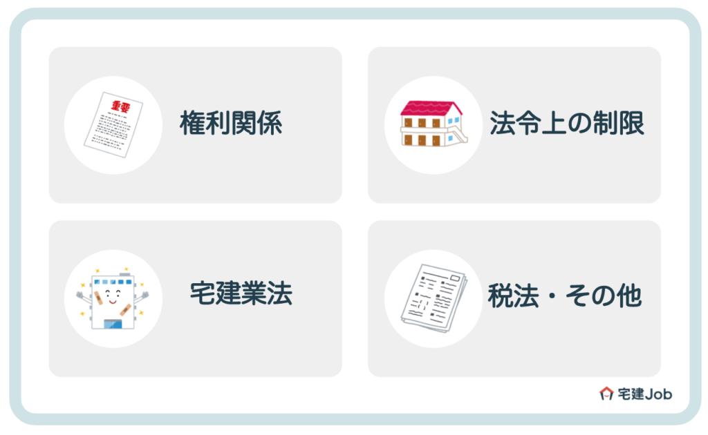 宅建試験の科目【出題される順番に紹介】