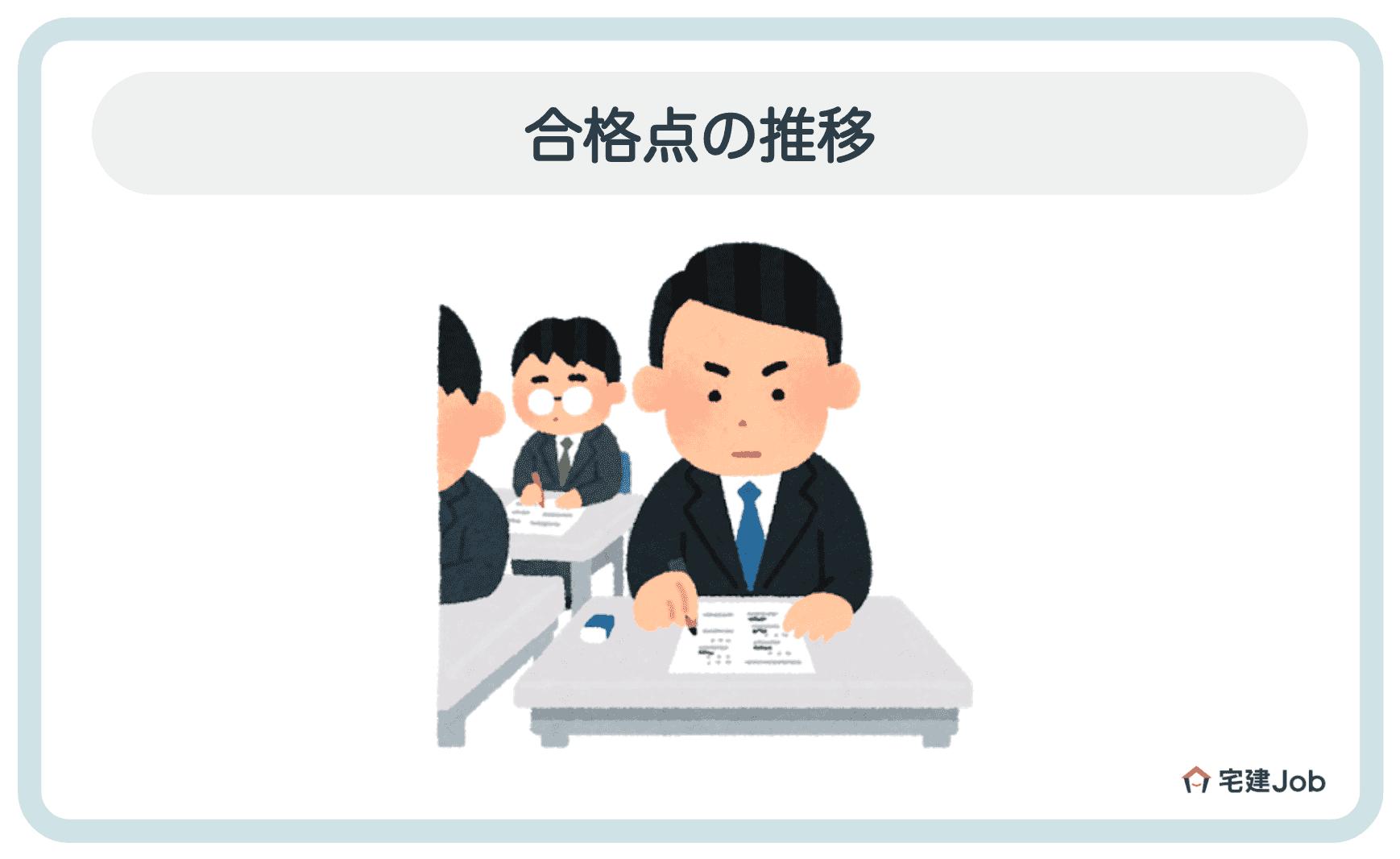 2.管理業務主任者試験の合格点の推移