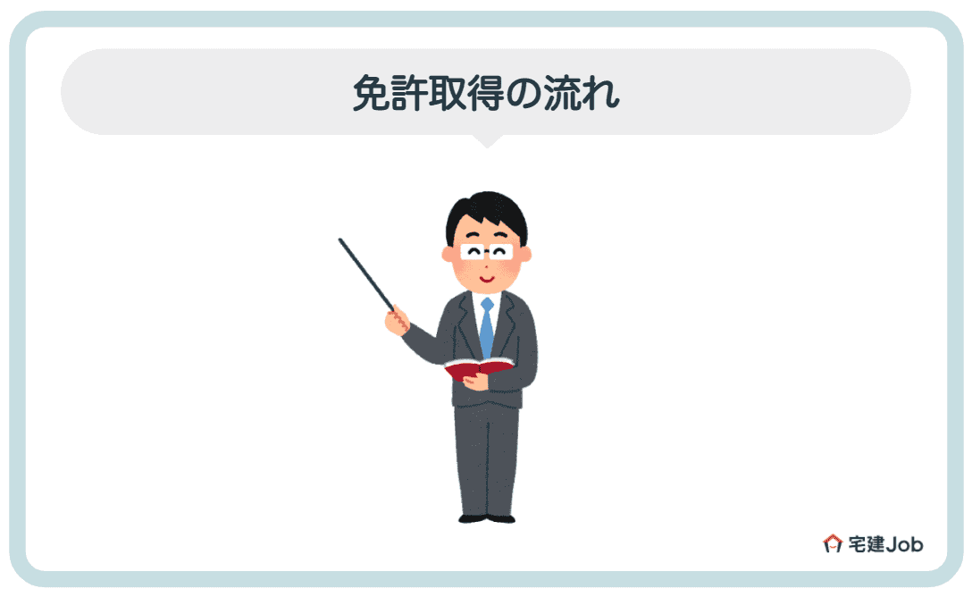1.建築士の免許取得の流れ【受験申し込み〜交付】