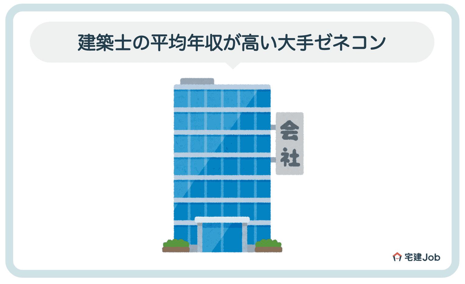 2.建築士の平均年収が高い大手ゼネコン会社