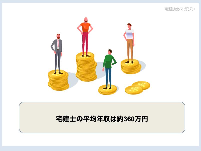 宅建士(宅地建物取引士)の平均年収は約360万円