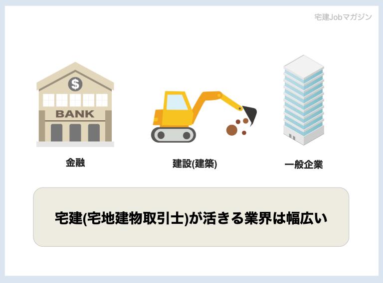 宅建士(宅地建物取引士)が活きる業界は幅広い