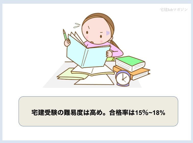 宅建士(宅地建物取引士)試験の難易度は高め。合格率は15%~18%