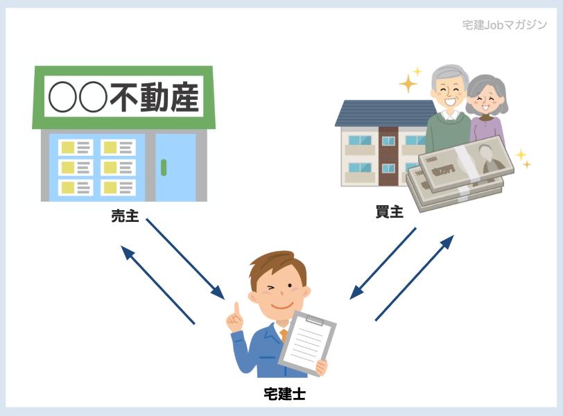 宅建士(宅地建物取引士)とは不動産取引をサポートする専門家