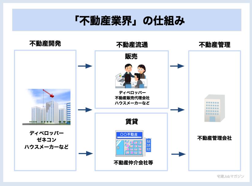 不動産業界 仕組み 開発 流通 管理