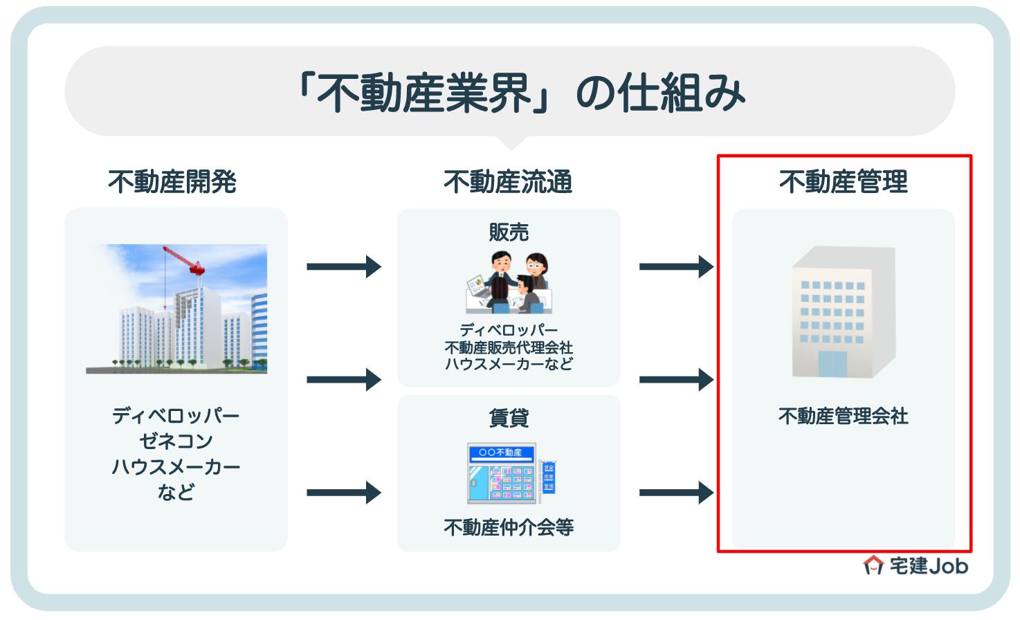 マンション管理業界の仕組み