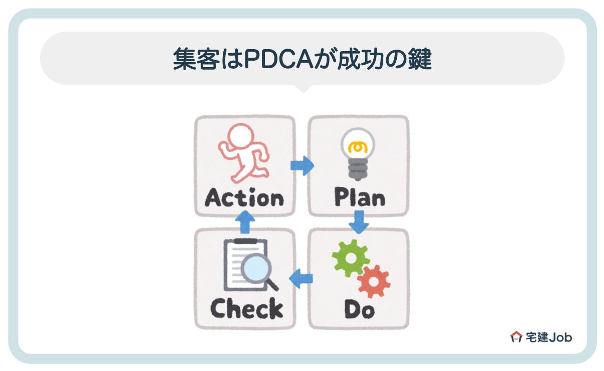 3.不動産会社の集客が成功するかは「PDCA」で決まる