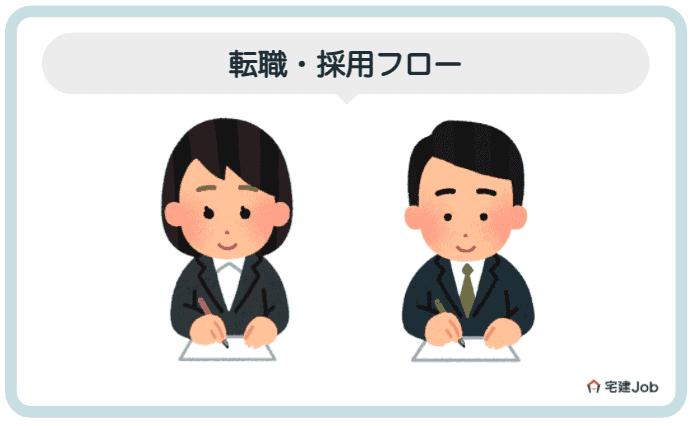 4.大和ハウスへの転職・採用フロー【志望動機・面接】