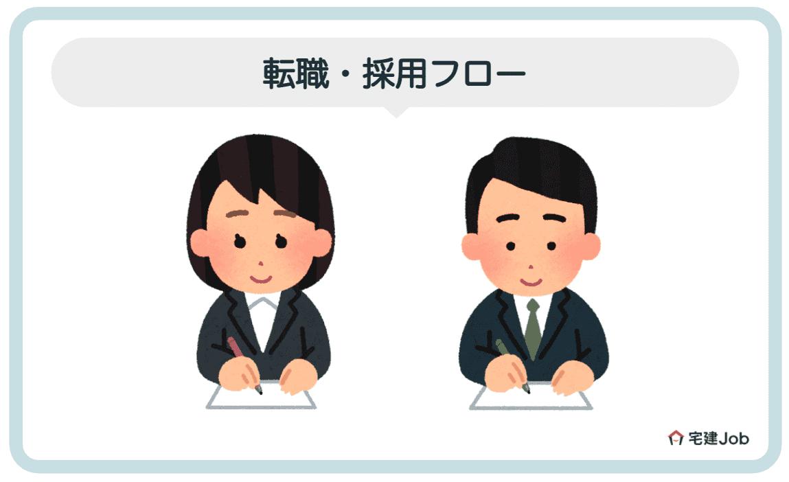 4.東建コーポレーションへの転職・採用フロー【志望動機・面接】