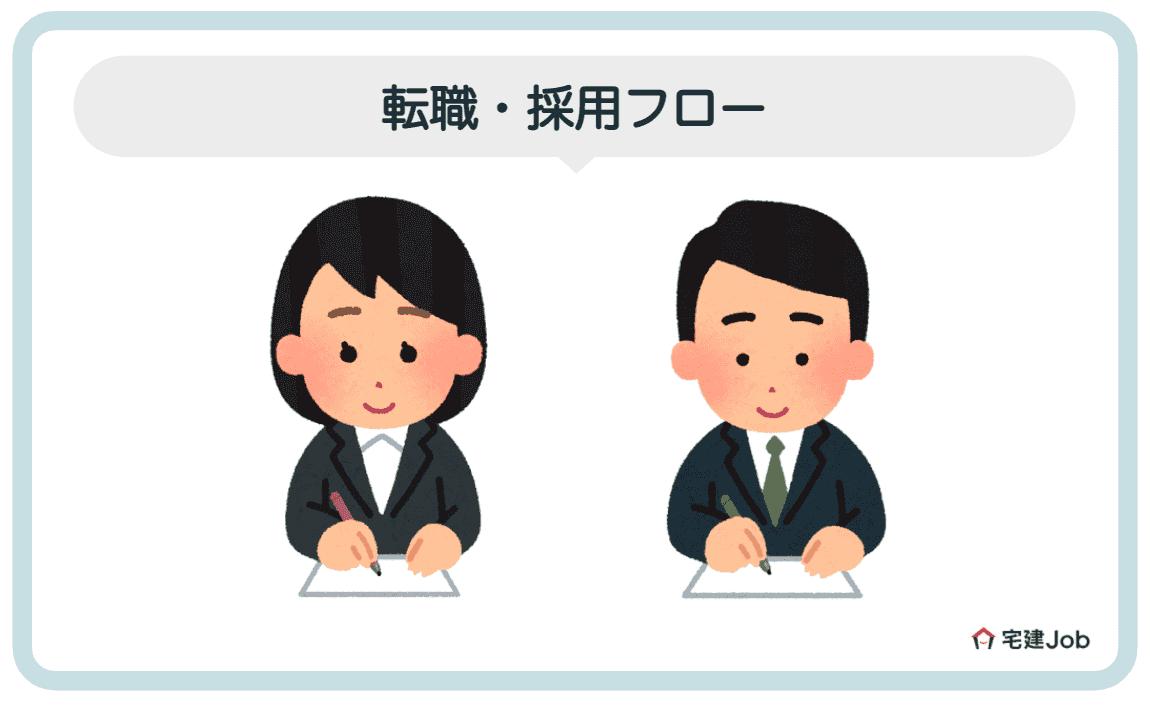 4.住友不動産販売への転職・採用フロー【志望動機・面接】